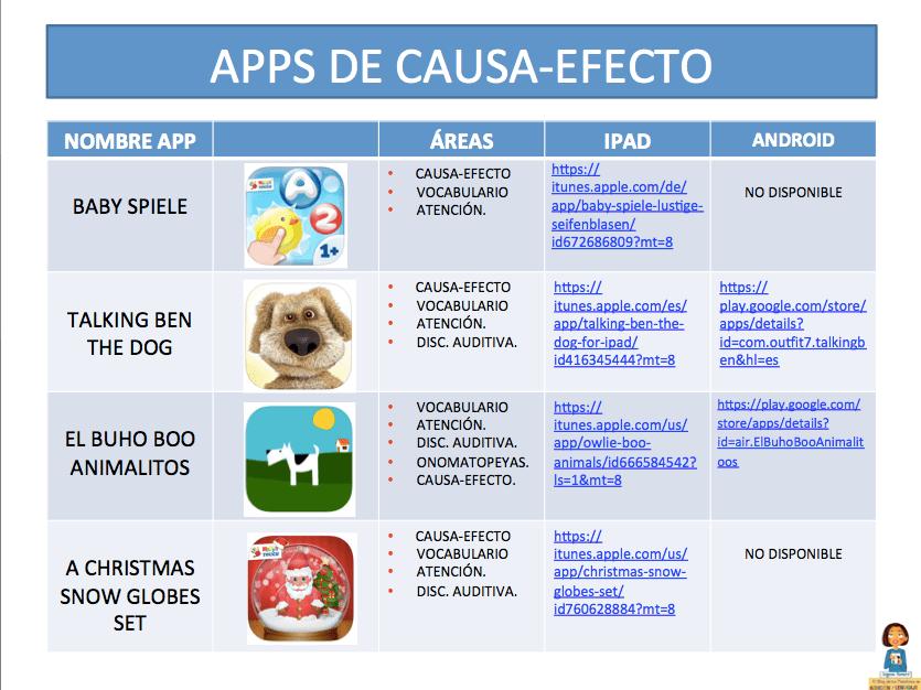 Aplicaciones para Tablets para trabajar en el aula de NEAE y AL