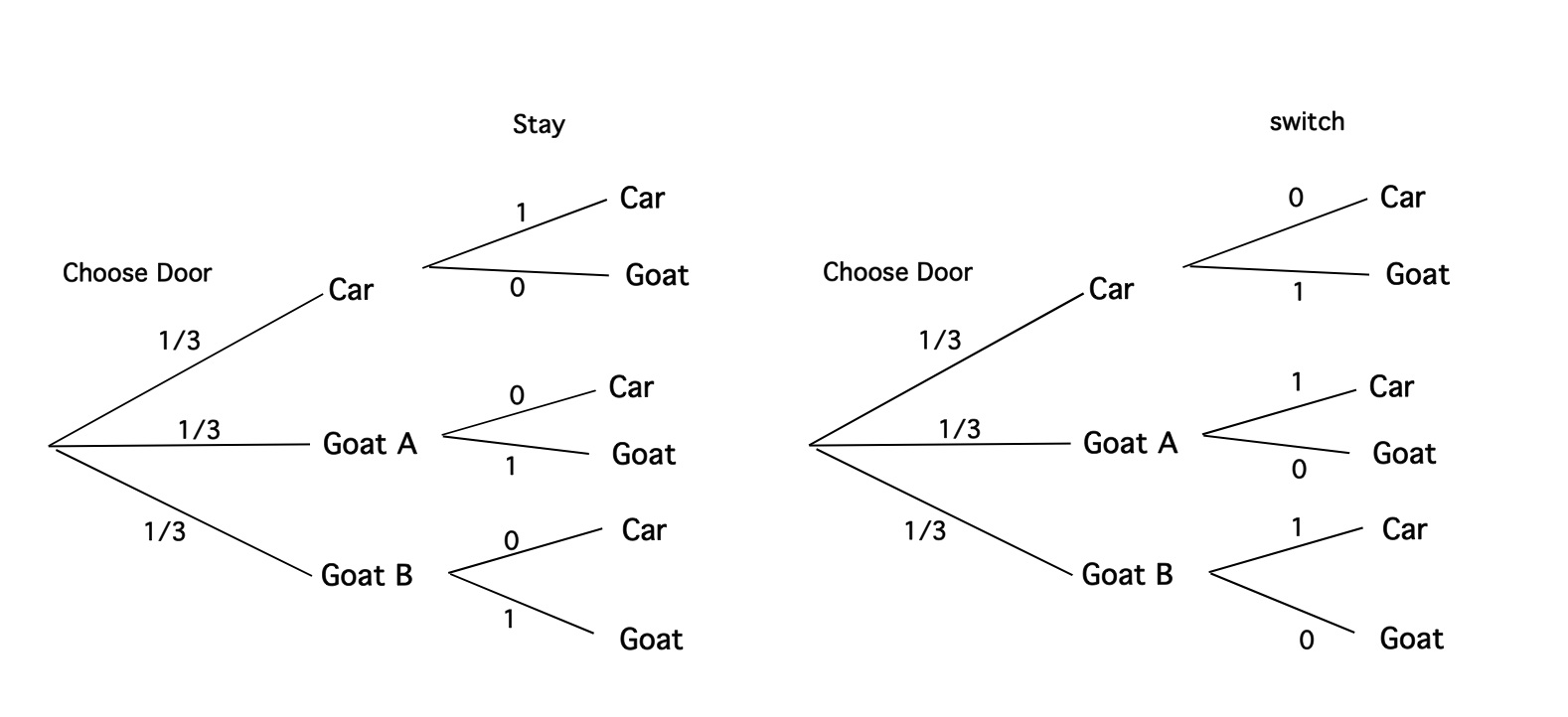 hight resolution of solution to monty hall problem