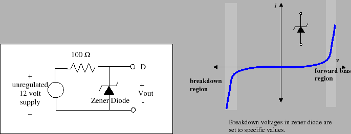 Zener Diode Signal Limiter