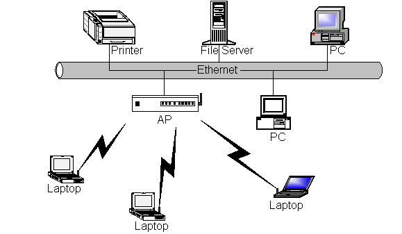 Fig.2 Infrastructure Network