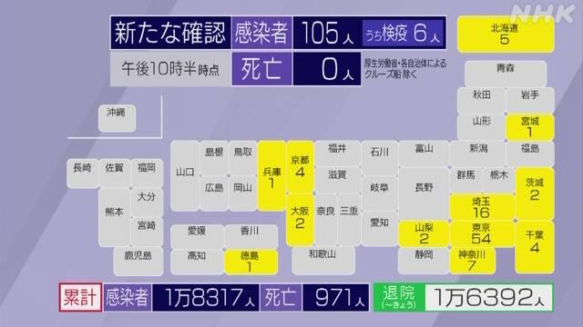 國內感染者 100人超 5月9日以來 新型コロナ   NHKニュース