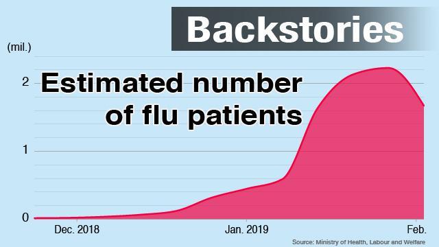 Huge influenza outbreak in Japan | NHK WORLD-JAPAN News