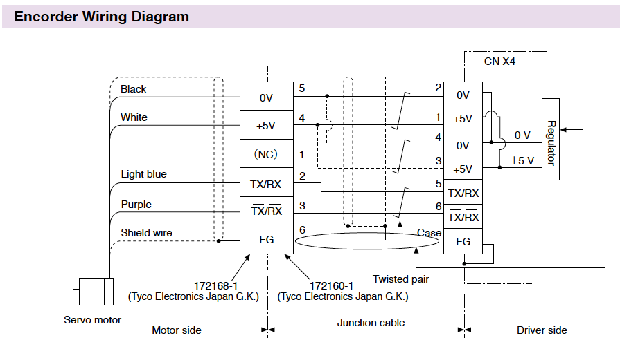 encoder wiring diagram emg 89 pickup minas e series connection automation controls industrial when you make your own junction cable for 1 refer the 2 use twisted pair wire with shield core diameter of 0 18 mm2