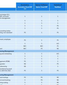 The cloud erp software comparison matrix can help you compare solutions side by also key factors to consider when evaluating tec rh www evaluation