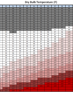 heat index chart was locally produced at the nws raleigh nc office for this project also july wave event rh www su