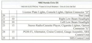 FUSE BOX DIAGRAM FOR 92 HONDA CIVIC  Automotive Wiring