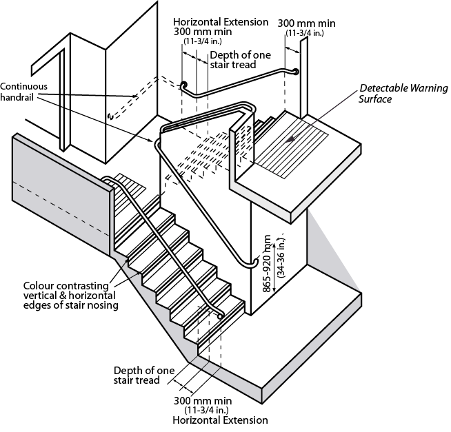 wiring a basement to code in ontario