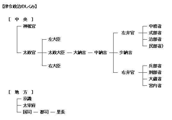 律令 (りつりょう, りつれい) - JapaneseClass.jp