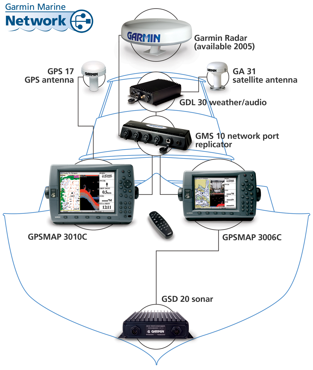 garmin usb power cable wiring diagram goodman 4 ton heat pump radar fishfinder