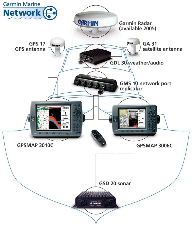 medium resolution of garmin marine wiring diagrams wiring diagram imp garmin chartplotter wiring diagram diagram data schema garmin marine