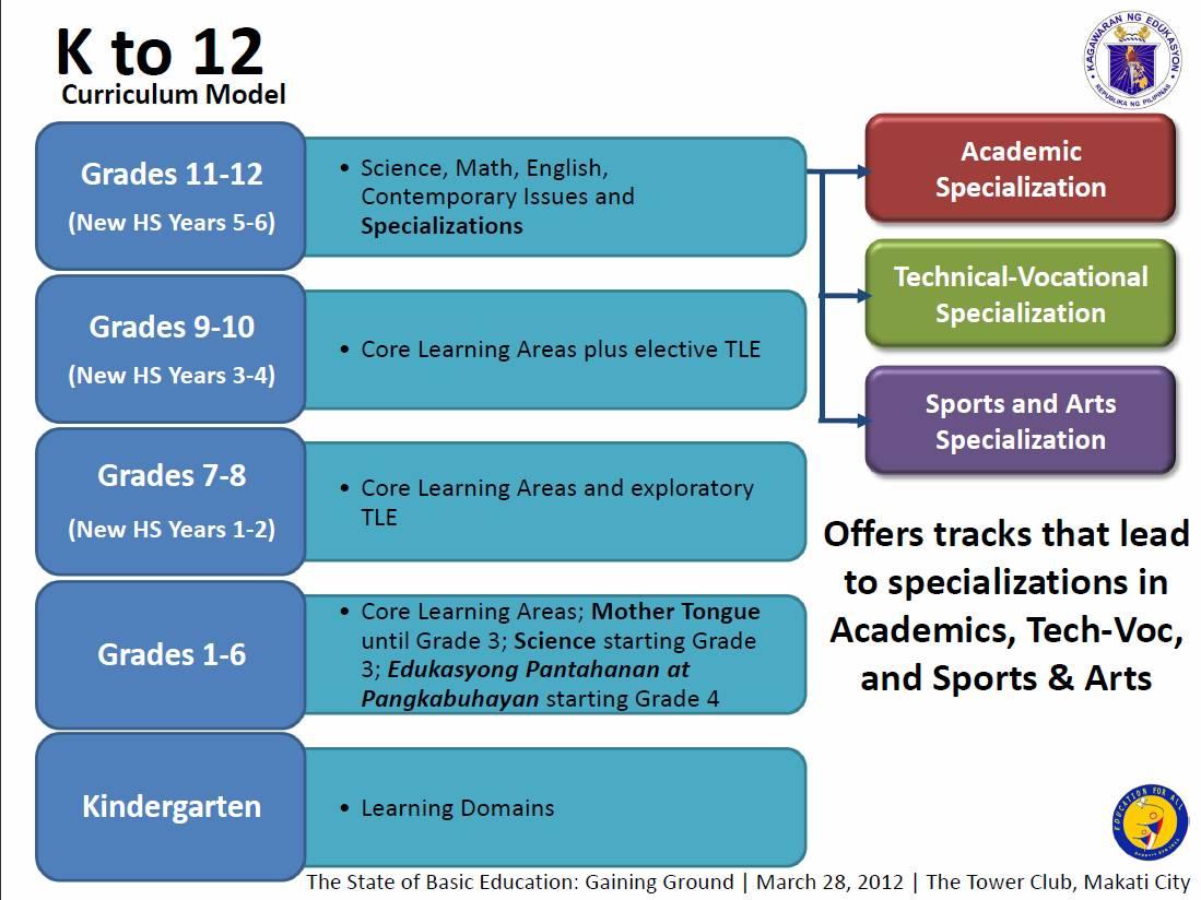Senior High School Curriculum In The Philippines Ppt