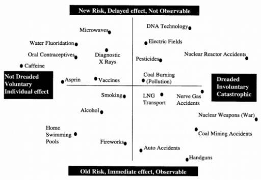 Risks versus perception