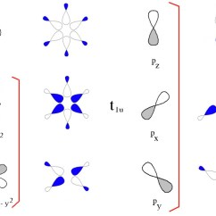 Molecular Orbital Diagram Of Oh Mercury Ep1501 Wiring Ligand Field Theory Group Diagrams