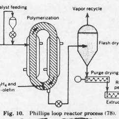 Polyethylene Phase Diagram Wiring For Jeep Grand Cherokee 2002 High Density