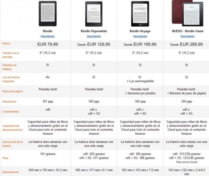 Comparación de modelos Kindle