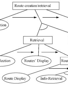 Fig graph of the route creation retrieval service full size also adaptive on line information system by means  task model and rh wwwis win tue