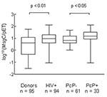 Enzyme-Linked Immunosorbent Assay and Serologic Responses