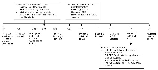 Figure 2  SARS Transmission and Hospital Containment  Volume 10 Number 3March 2004