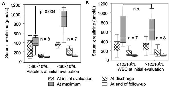 Figure 3 - Thrombocytopenia and Acute Renal Failure in Puumala ...