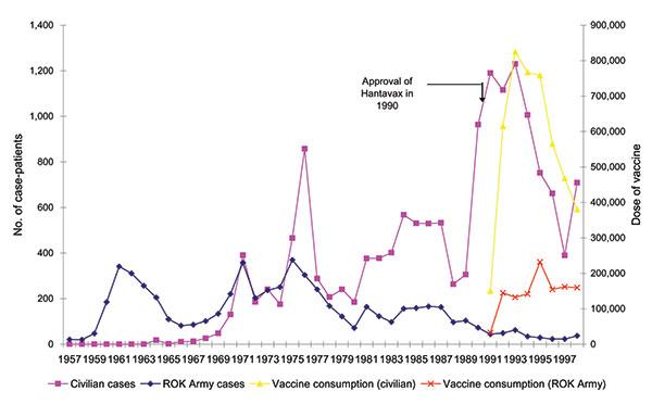 Figure 1 - Protective Effectiveness of Hantavirus Vaccine - Volume ...