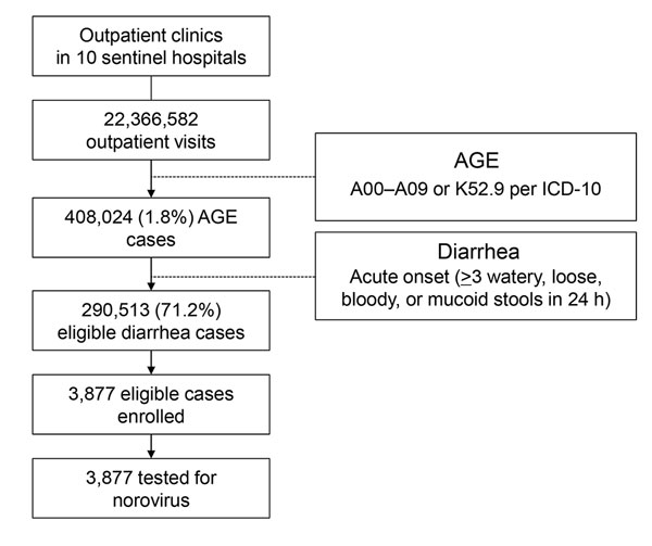 Figure 1 - Incidence of Norovirus-Associated Diarrhea. Shanghai. China. 2012–2013 - Volume 23. Number 2—February 2017 - Emerging Infectious ...