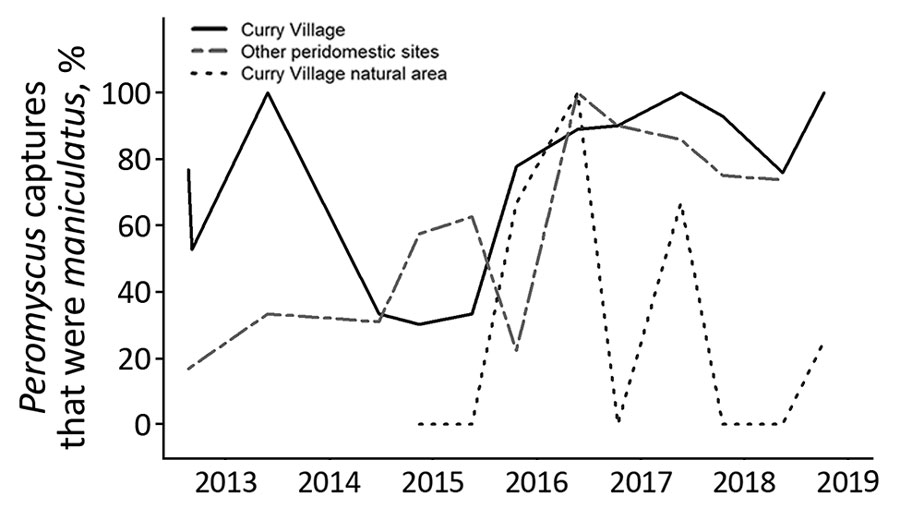 Figure 3 - Long-Term Rodent Surveillance after Outbreak of ...