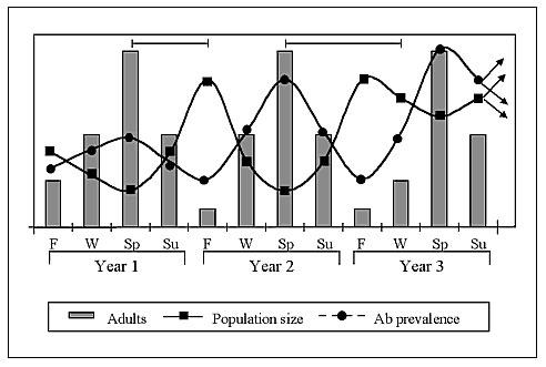 Figure - Long-Term Studies of Hantavirus Reservoir Populations in ...