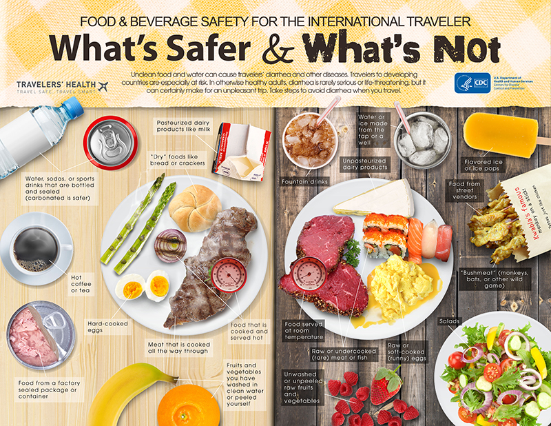 Infographic: Food & Beverage safety for the international traveler
