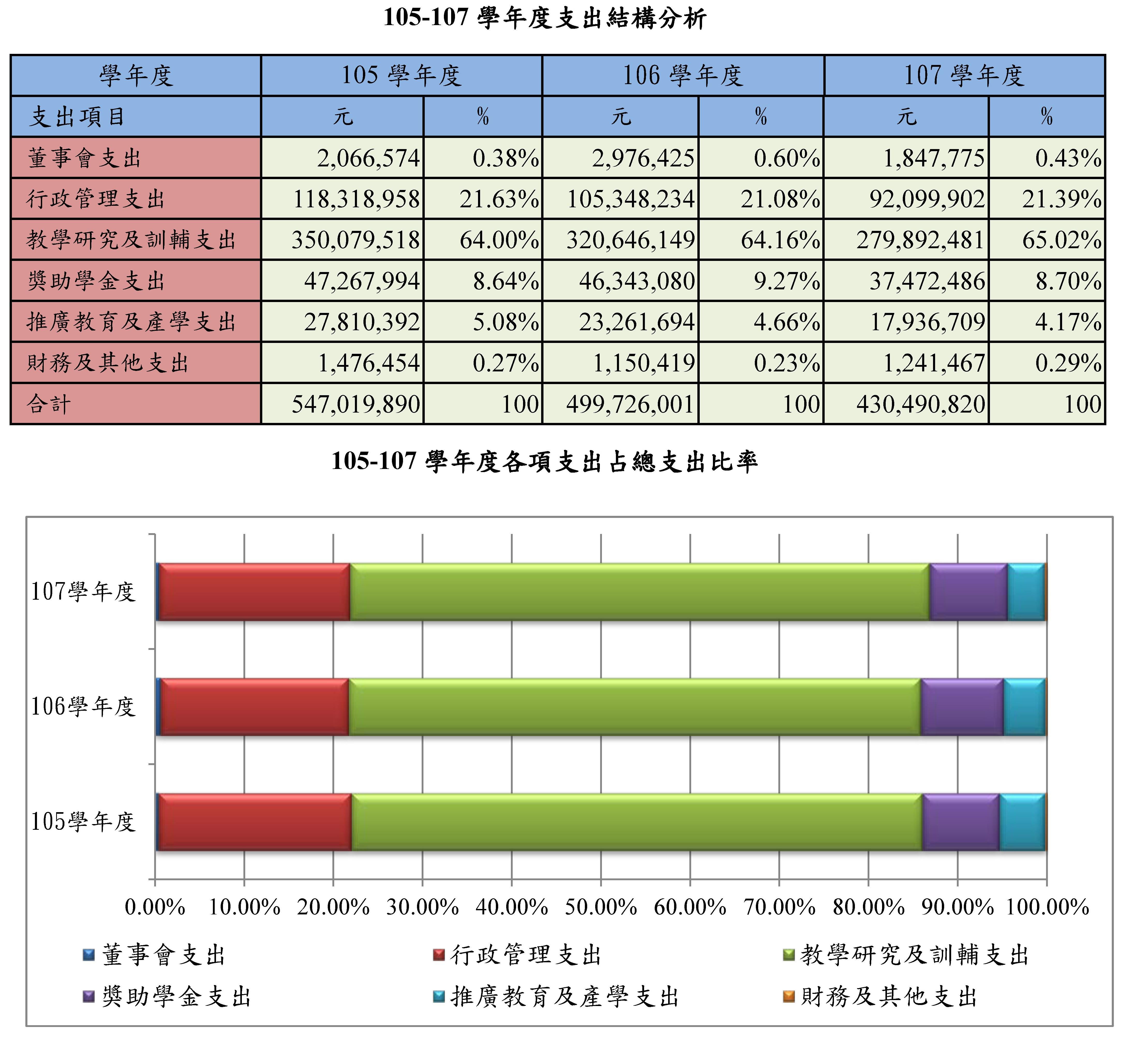 華梵大學校務及財務資訊公開專區--近3年學校支出分析