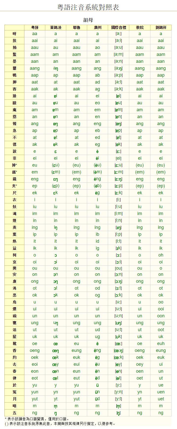 1.2 國際音標與粵語拼音 · 南寧白話小冊子