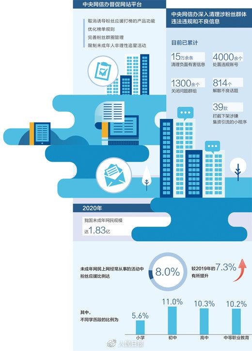 数据来源:中央网信办、《2020年全国未成年人互联网使用情况研究报告》 制图:张丹峰