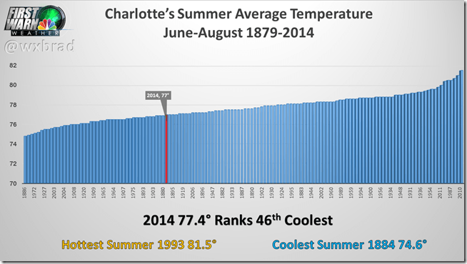 CLT_Summer Temps