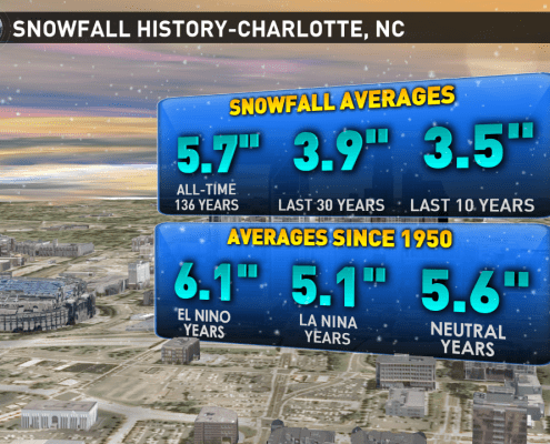 Charlotte Snow History