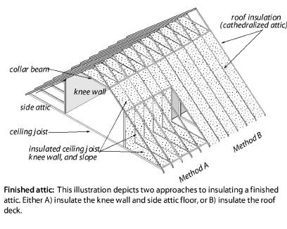 Wiring In Attic Windows In Attic Wiring Diagram ~ Odicis
