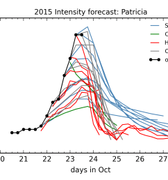 intensity forecasts for hurricane patricia [ 1500 x 1050 Pixel ]