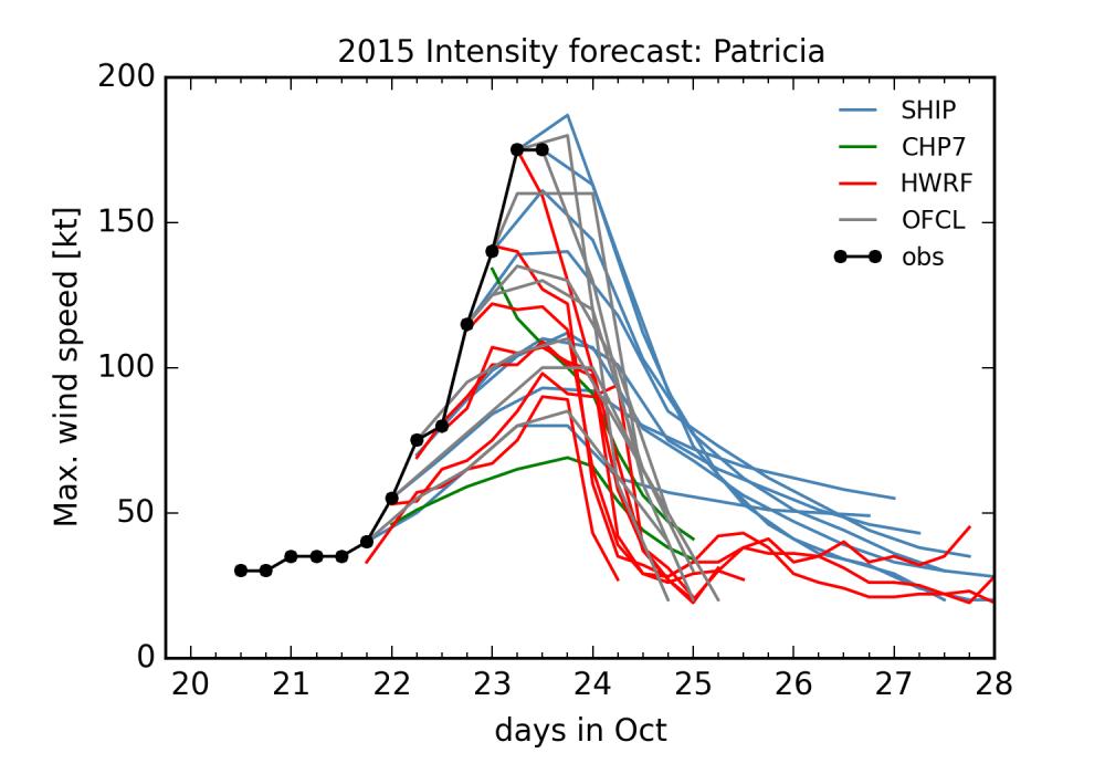 medium resolution of intensity forecasts for hurricane patricia