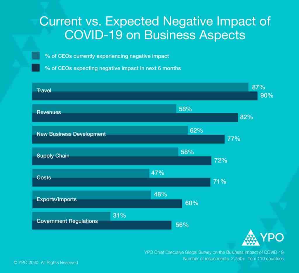 Business-impact-covid