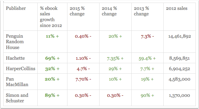 Ebook sales data showing sales precentage change between 2012 sales and 2015 sales