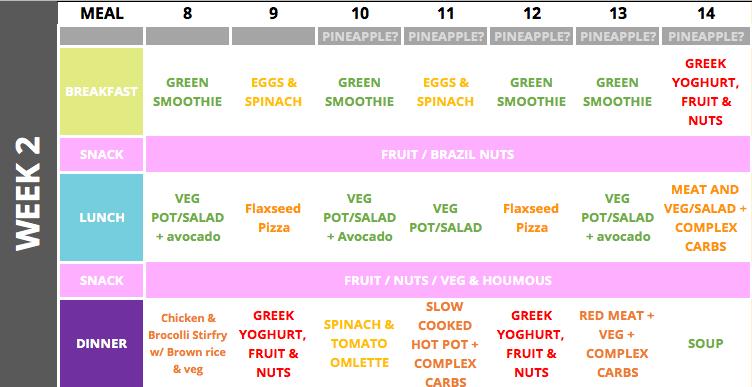 Fertility diet plan - week 2