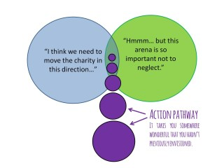 action pathway wyldeandfree.com