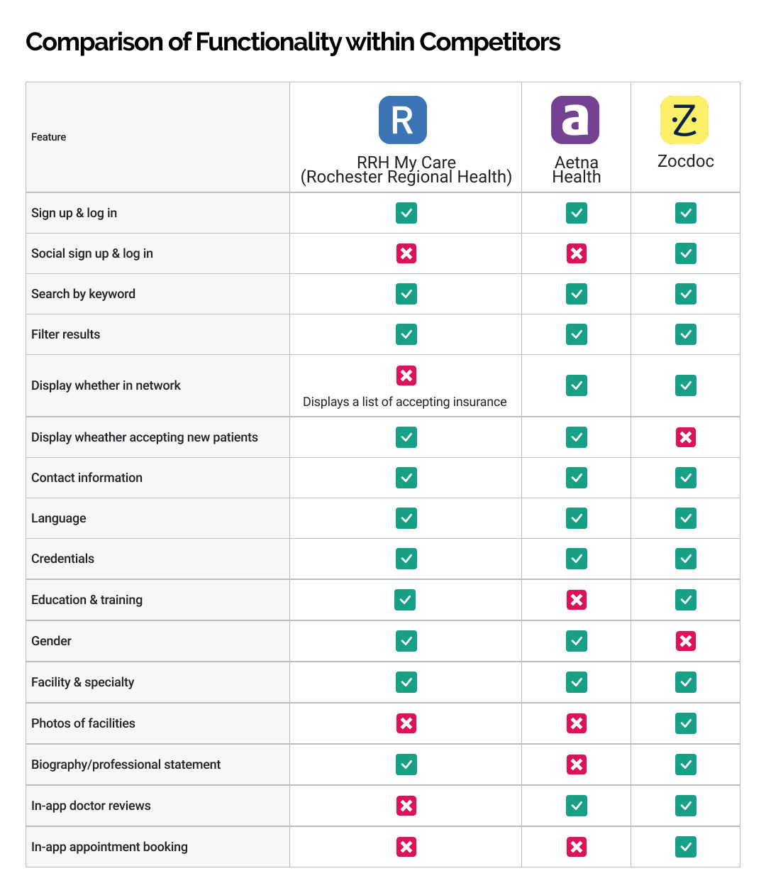 A table comparing features of the RRH MyCare, Aetna, and Zocdoc app.