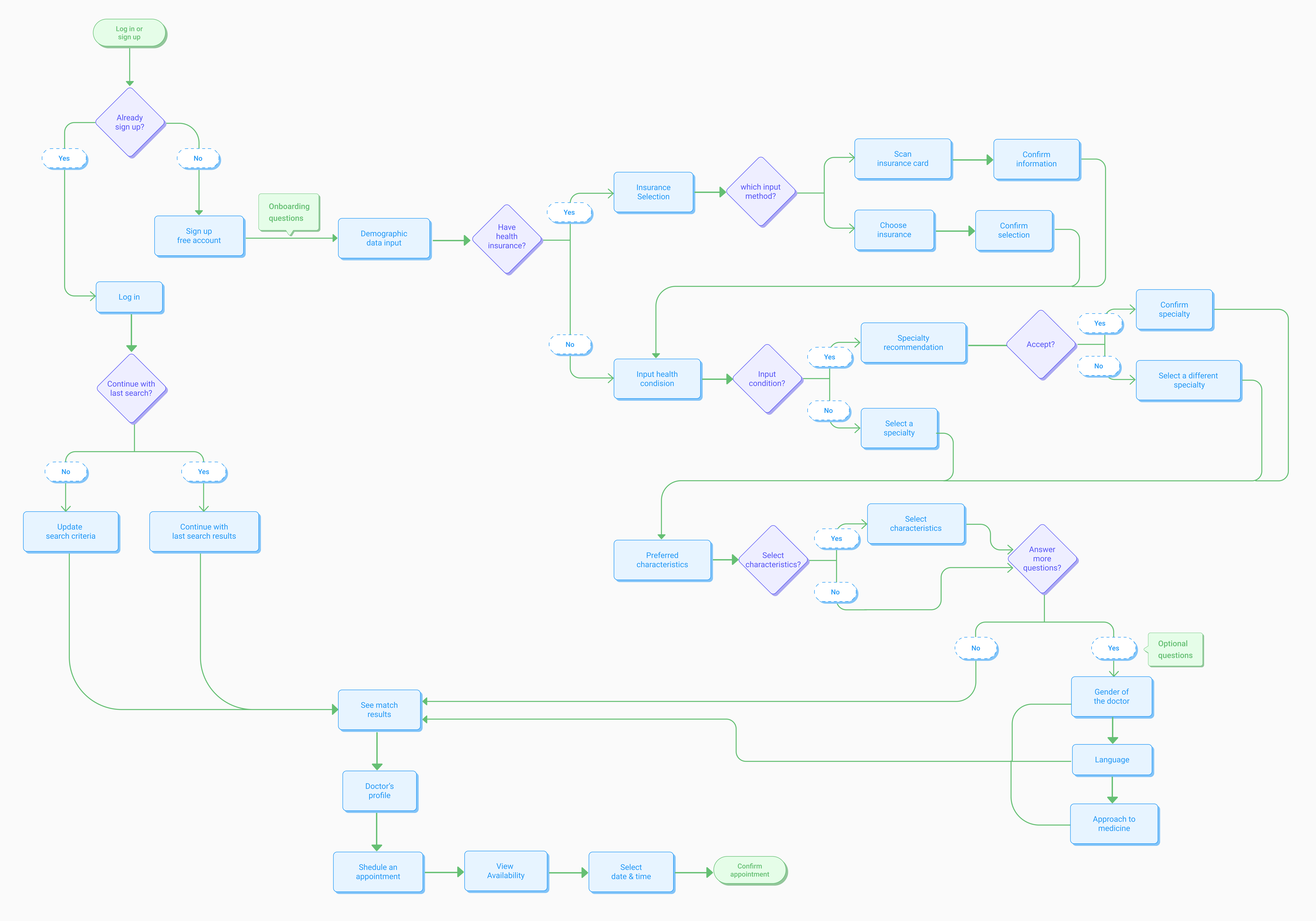 A user flow mapping out steps the user takes - from entry point to successfully scheduling an appointment.