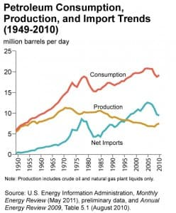 Petroleum Consumption, Production and Import Trends (1949-2010)