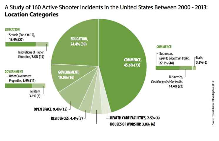 Most active shooter incidents occur in businesses, while educational institutions have the second highest incidence. (Federal Bureau of Investigation)