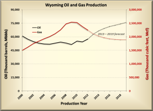 Wyoming's natural gas production was 1.9 trillion cubic feet in 2014, down from 2 trillion cubic feet. (courtesy Wyoming State Geological Survey)
