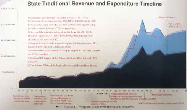Wyoming's budget grew quickly in the early to mid-2000s as mineral revenue increased. (Courtesy Sen. Phil Nicholas)