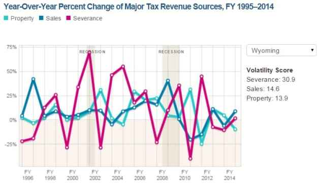 Wyoming's calculated revenue volatility is second in the nation, according to Pew, and the most volatile stream is severance taxes from minerals. (Pew Charitable Trusts)
