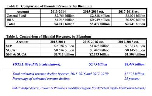These two combined tables show the projected revenue decline for the four most important state spending accounts. Together the combined decline is $1.3 billion or 23 percent. The General Fund and the BRA (Budget Reserve Account) both fund general government operations. The SFP and SCCA (School Foundation Program and School Capital Construction Account) pay for operations and construction at K-12 public schools. (Consensus Revenue Estimating Group, as modified in blue by Gregory Nickerson)