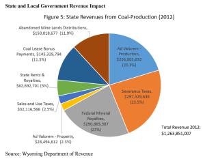 State and Local gov revenue impact
