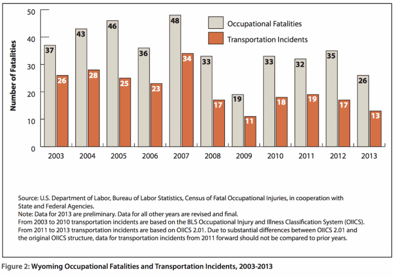 Wyo work fatalities and transportation